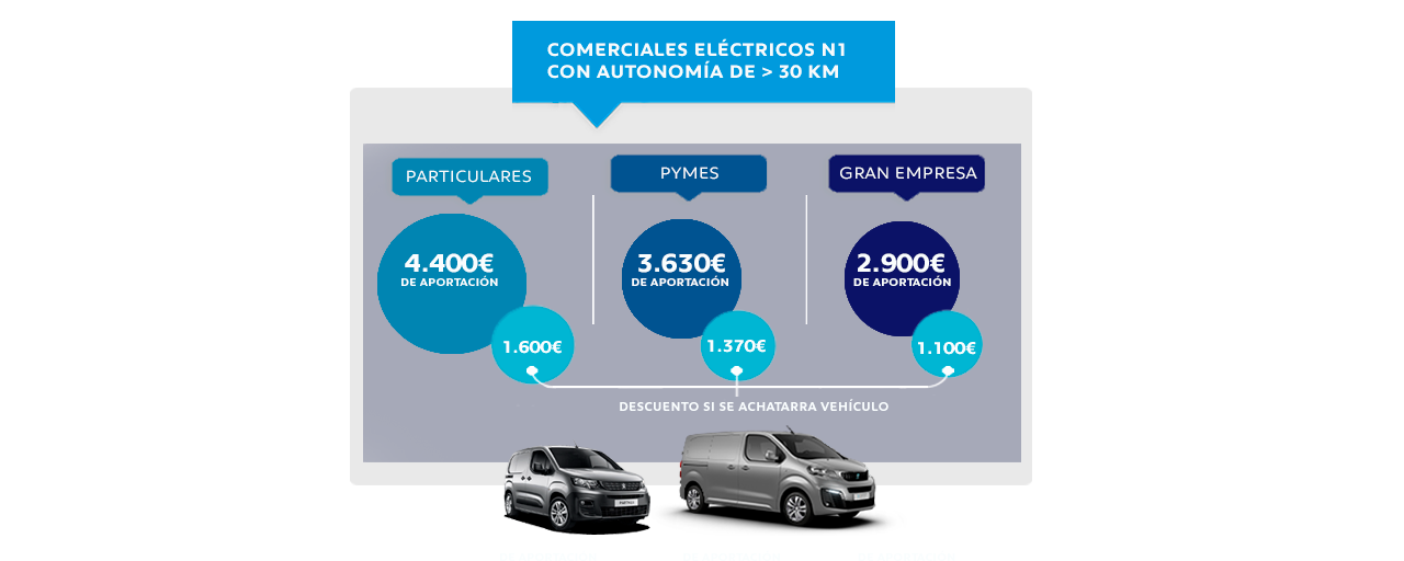 Comerciales eléctricos N1 - Plan Moves