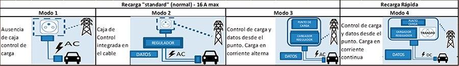 Peugeot modos de carga
