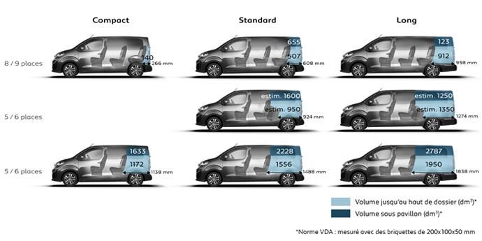 Peugeot Traveller Combi dimensiones maletero